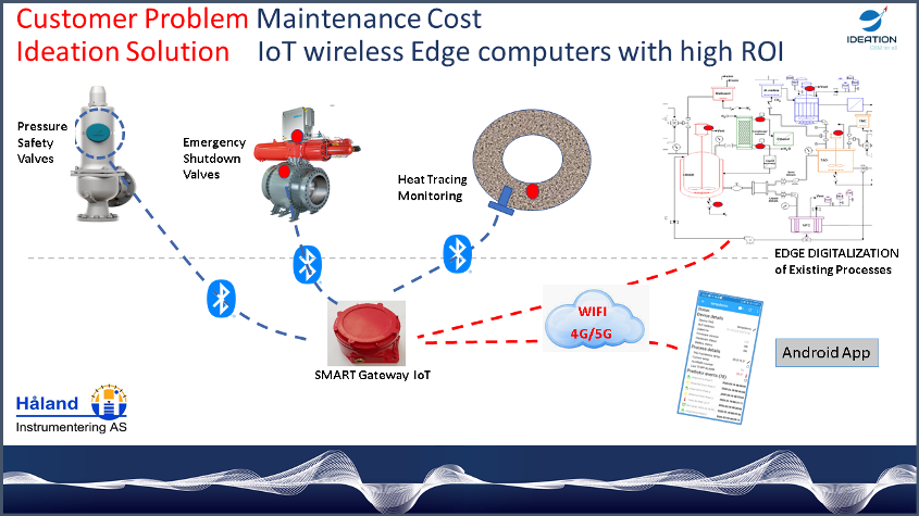 Ideation CBM illustration Løsning tilstandbasert vedlikehold Trådløs intelligent sensor predictor CBM Condition Based Maintenance